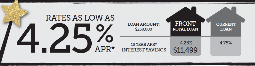 Rates as low as 4.25% APR. If you have a $250,000 home with a current mortgage rate of 4.75% APR, you could see as much as $11,499 in savings by taking advantage of this program.
